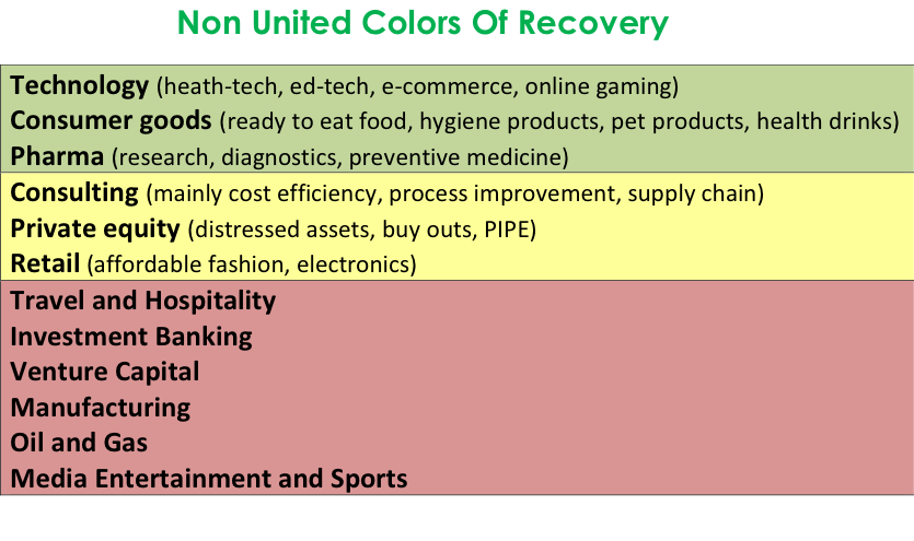 Non-United Colors of Recovery
